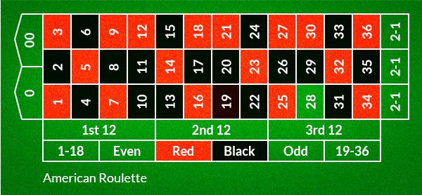 amerikansk roulette på nett