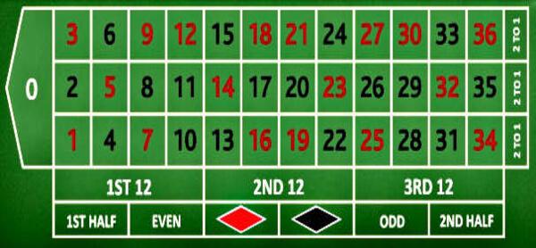europeisk roulette online roulette bord
